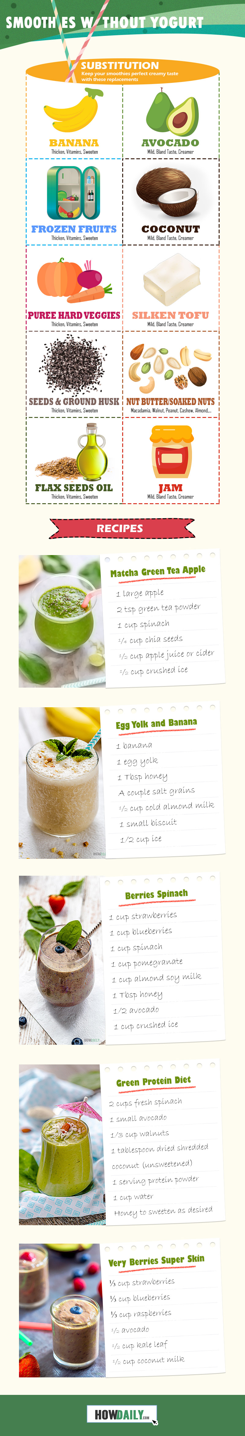Infographic on making Smoothies Without Yogurt